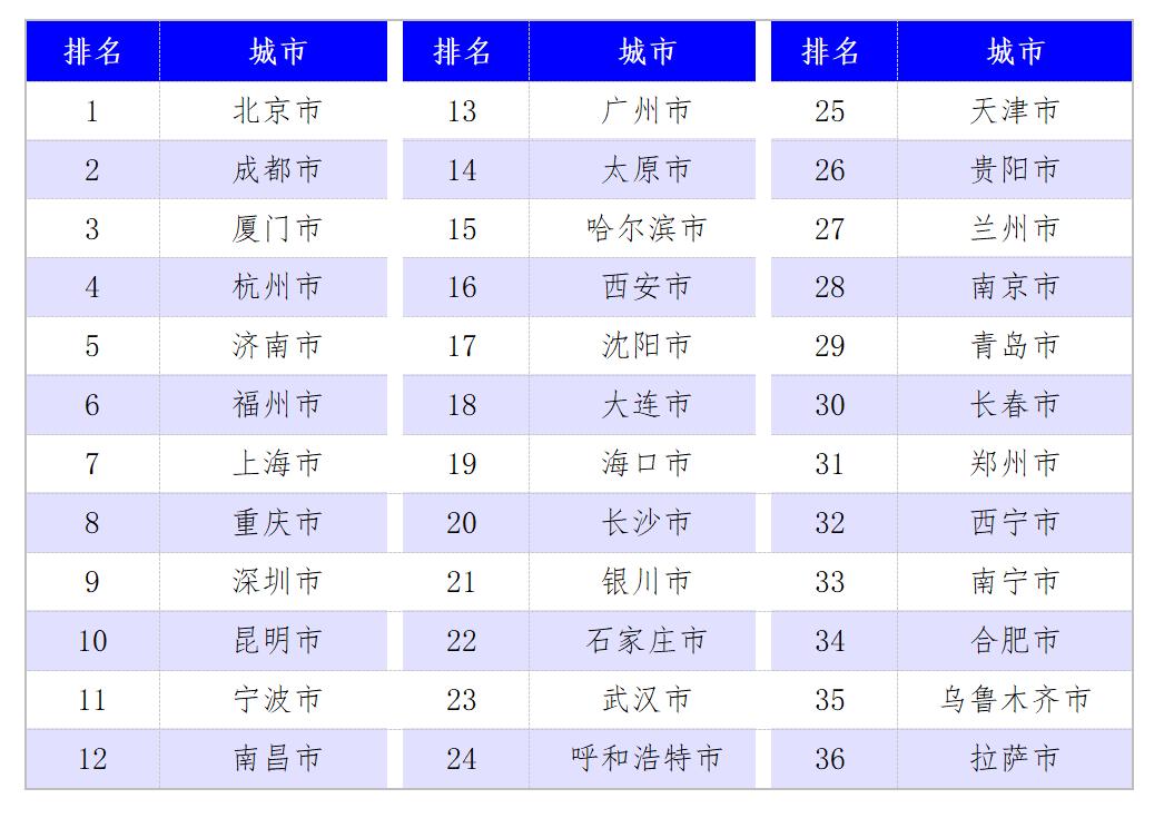 2020年36个城市政务服务监测结果发布:北京、成都领跑